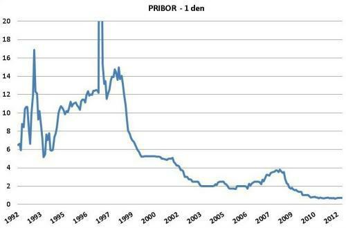 Vývoj úrokové sazby PRIBOR (1 den) od roku 1992. Údaje v grafu vychází z dat, které poskytuje ČNB (www.cnb.cz)
