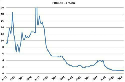 Vývoj úrokové sazby PRIBOR (1 měsíc) od roku 1992. Údaje v grafu vychází z dat, které poskytuje ČNB (www.cnb.cz)