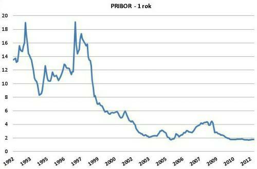Vývoj úrokové sazby PRIBOR (1 rok) od roku 1992. Údaje v grafu vychází z dat, které poskytuje ČNB (www.cnb.cz)