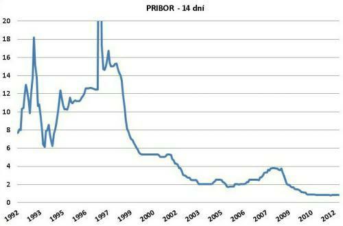 Vývoj úrokové sazby PRIBOR (14 dní) od roku 1992. Údaje v grafu vychází z dat, které poskytuje ČNB (www.cnb.cz)