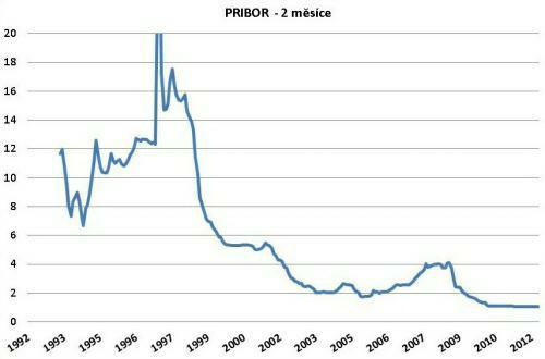 Vývoj úrokové sazby PRIBOR (2 měsíce) od roku 1992. Údaje v grafu vychází z dat, které poskytuje ČNB (www.cnb.cz)
