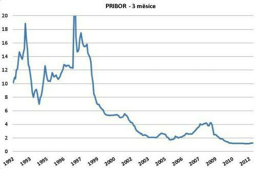 Vývoj úrokové sazby PRIBOR (3 měsíce) od roku 1992. Údaje v grafu vychází z dat, které poskytuje ČNB (www.cnb.cz)