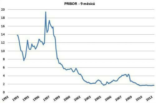 Vývoj úrokové sazby PRIBOR (9 měsíců) od roku 1992. Údaje v grafu vychází z dat, které poskytuje ČNB (www.cnb.cz)