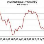 Aktuální ceny hypotéky, hypotéka na léto o něco levněji