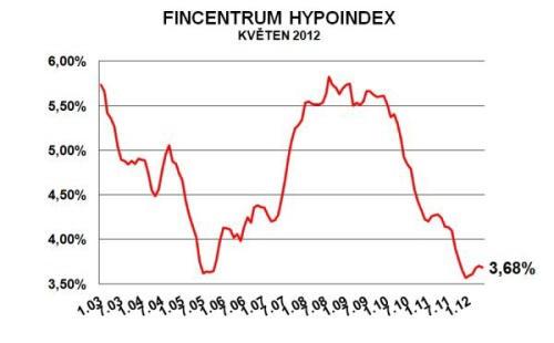 Půrůměrná úroková sazba hypotéky v lvětnu klesla na 3,67%. Zdroj:www.hypoindex.cz