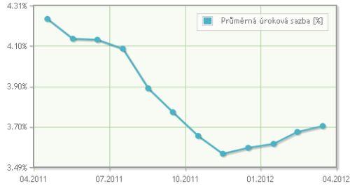 Vývoj úrokové sazby hypotéky za poslední dva roky. Zdroj: hypoindex.cz