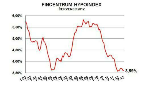 Průměrná úroková sazba hypotéky se blíží historiskému minimu. Aktuálně klesla ma 3,59%. Zdroj grafu: Hypoindex.cz